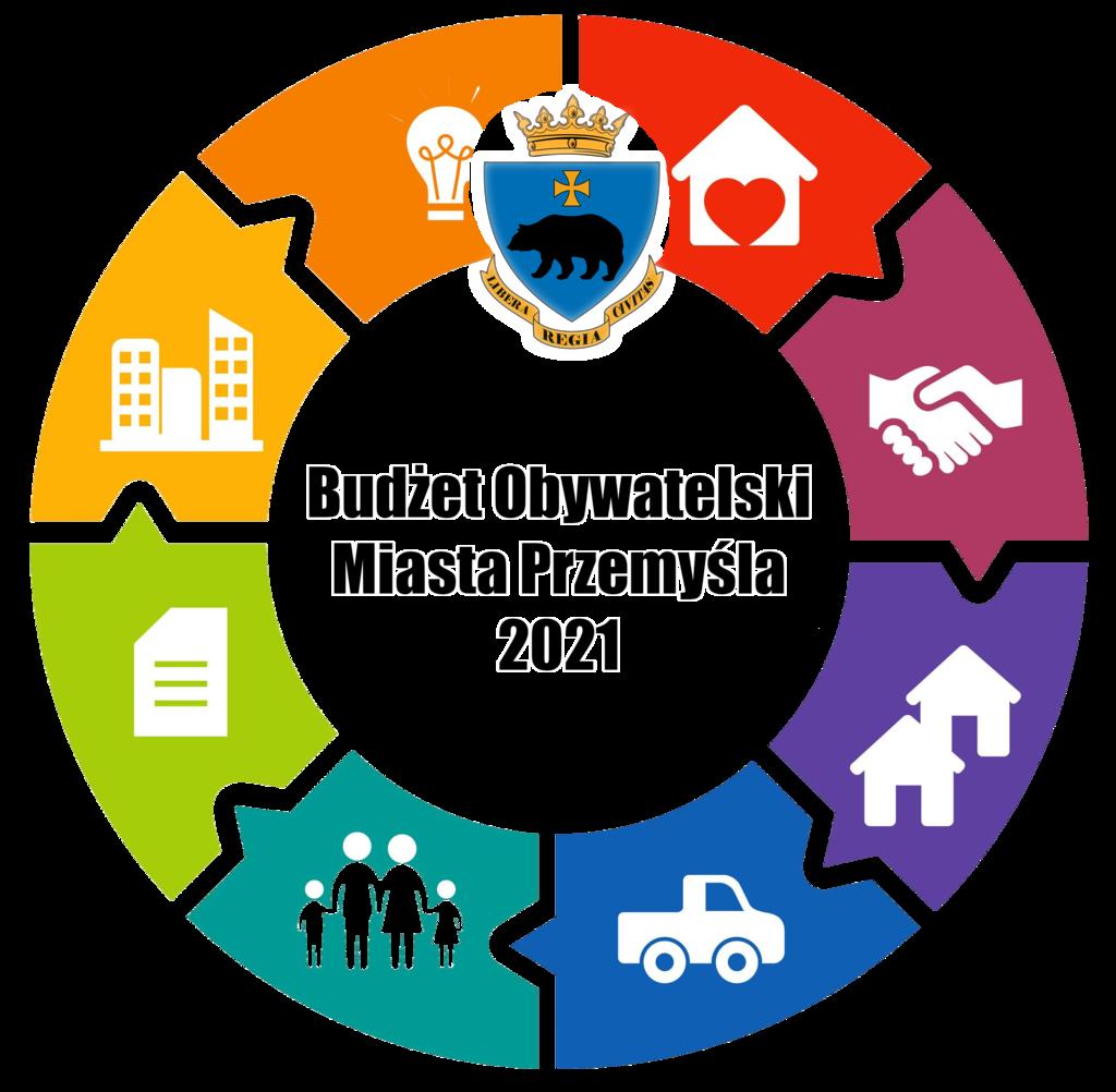 Budżet Obywatelski Miasta Przemyśla 2021 - Grafika Logotyp