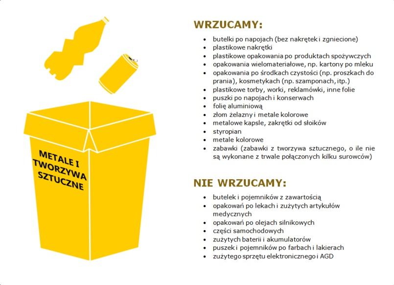 Grafika z żółtym koszem i plastikową butelką i puszką Tekst: WRZUCAMY: butelki po napojach (bez nakrętek i zgniecione) plastikowe nakrętki plastikowe opakowania po produktach spożywczych opakowania wielomateriałowe, np. kartony po mleku · opakowania po środkach czystości (np. proszkach do prania), kosmetykach (np. szamponach, itp.) plastikowe torby, worki, reklamówki, inne folie puszki po napojach i konserwach • folię aluminiowa złom żelaznyi metale kolorowe • metalowe kapsle, zakrętki od słoików • styropian • metale kolorowe • zabawki (zabawki z tworzywa sztucznego, o ile nie są wykonane z trwale połączonych kilku surowców) METALE I TWORZYWA SZTUCZNE NIE WRZUCAMY: • butelek i pojemników z zawartością • opakowań po lekach i zużytych artykułów medycznych • opakowań po olejach silnikowych • części samochodowych • zużytych baterii i akumulatorów • puszek i pojemników po farbach i lakierach zużytego sprzętu elektronicznego i AGD