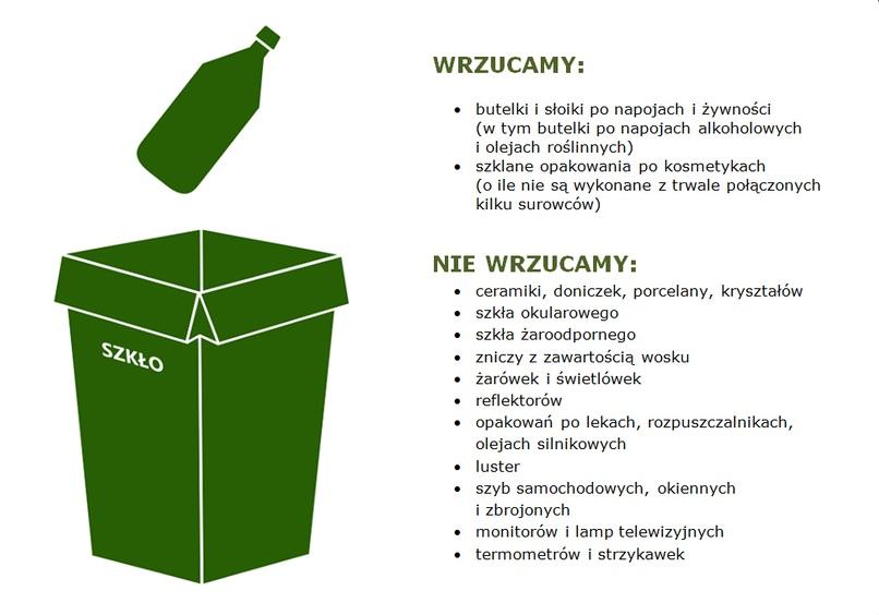 Grafika z zielonym koszem i butelką tekst: WRZUCAMY: • butelki i słoiki po napojach i żywności (w tym butelki po napojach alkoholowych i olejach roślinnych) szklane opakowania po kosmetykach (o ile nie są wykonane z trwale połączonych kilku surowców) SZKŁO NIE WRZUCAMY: • ceramiki, doniczek, porcelany, kryształów • szkła okularowego • szkła żaroodpornego • zniczy z zawartością wosku • żarówek i świetlówek • reflektorów opakowań po lekach, rozpuszczalnikach, olejach silnikowych • luster • szyb samochodowych, okiennych i zbrojonych monitorów i lamp telewizyjnych • termometrów i strzykawek