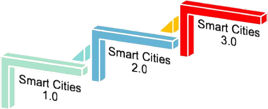 3_poziomy_smart_city.png